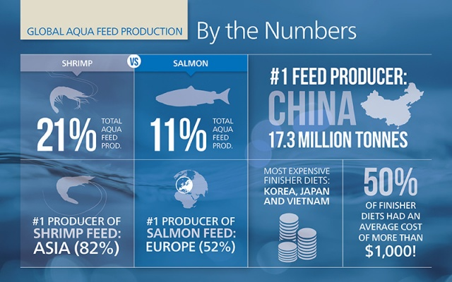 Alltech releases first global aquaculture feed production survey resu | News