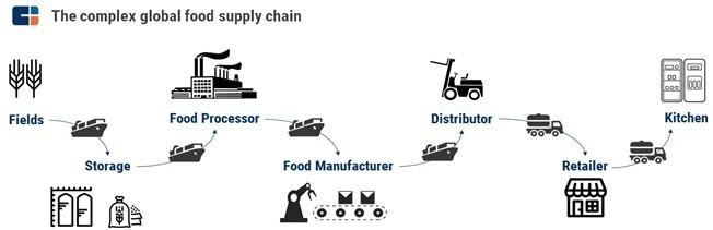 Technology Management Image: Blockchain, Agriculture,OriginTrail
