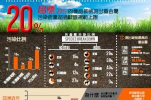 20%的樣品被檢測出重金屬污染超標