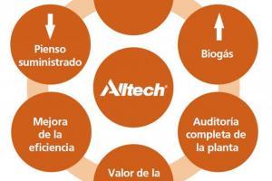 Alltech Crop Science - Soluciones para el biogás