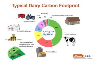 Empreinte carbone typique des produits laitiers